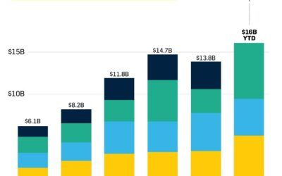 Health Innovation Tops $6.6B in Funding and IPO Market Heats Up in Record Third Quarter