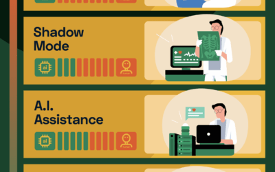 The 5 Levels Of Automation In Medicine