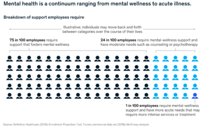 Using digital tech to support employees' mental health and resilience
