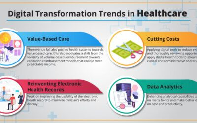 The Rising Heat on Digital Transformation in Healthcare and What Lies Ahead in 2021 – Techment